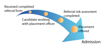 Referral Process Semi Independent Living